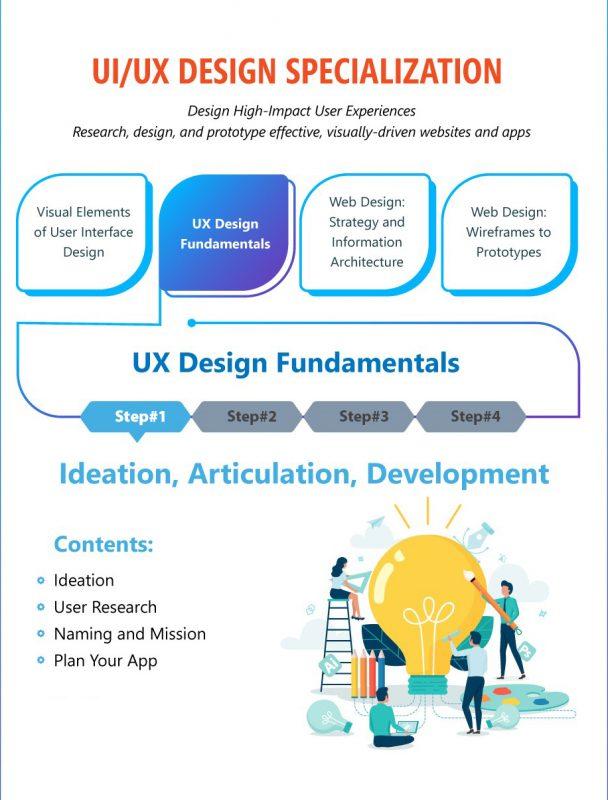 Ideation, Articulation, Development