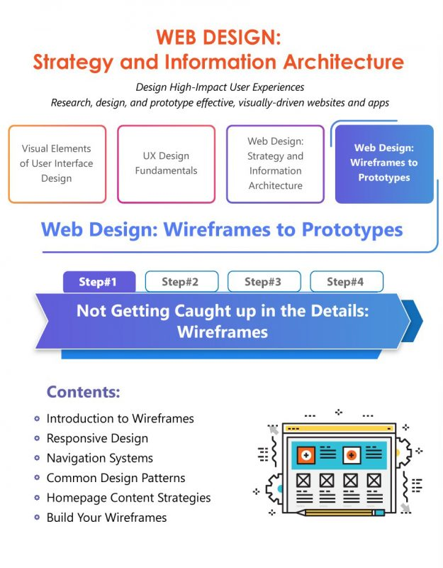 Not Getting Caught up in the Details: Wireframes