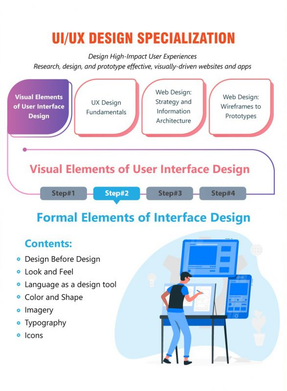 Formal Elements of Interface Design