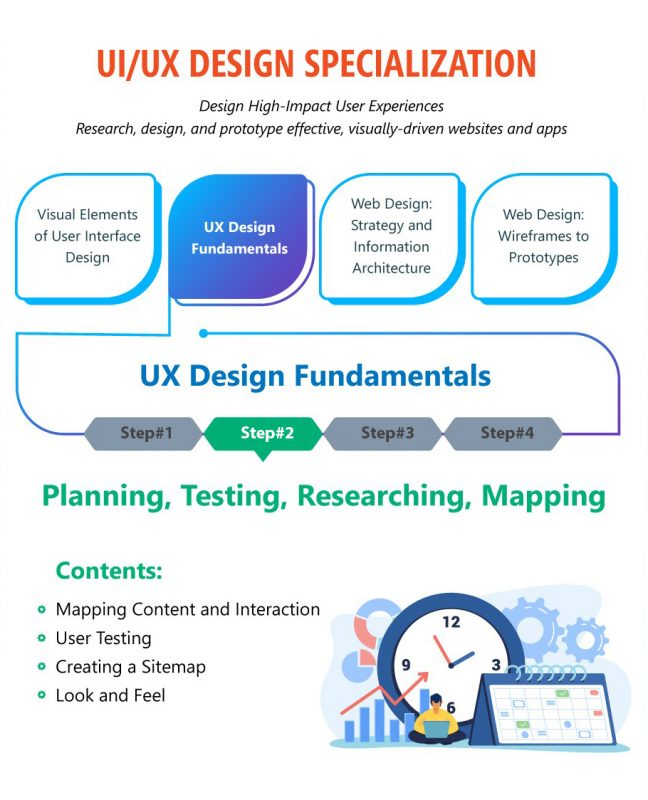 Planning, Testing, Researching, Mapping