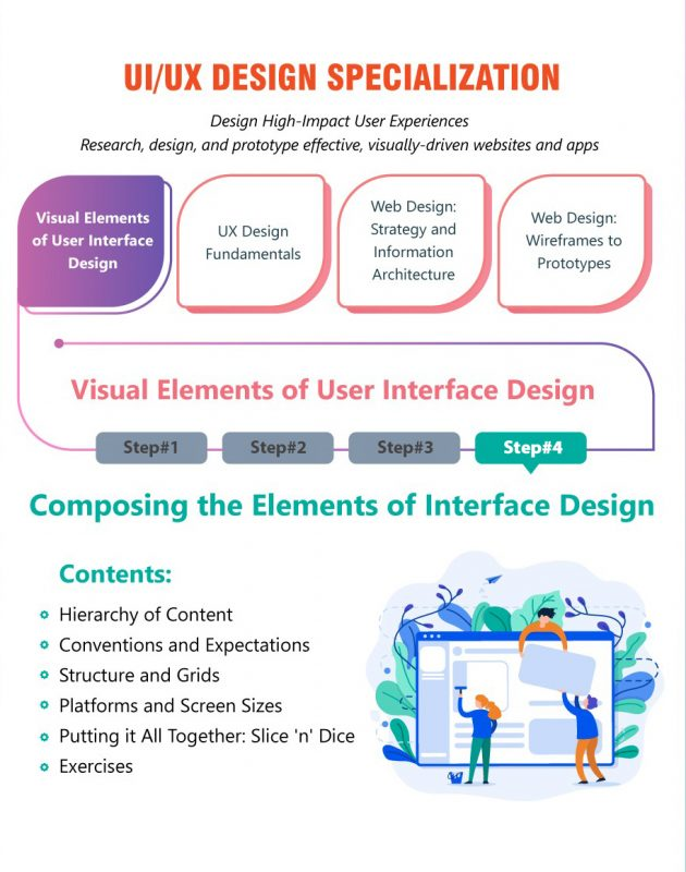 Composing the Elements of Interface Design