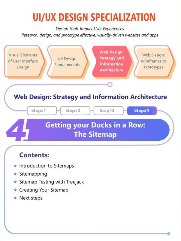 Getting your Ducks in a Row: The Sitemap