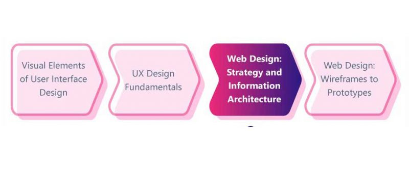 Strategy and Information Architecture