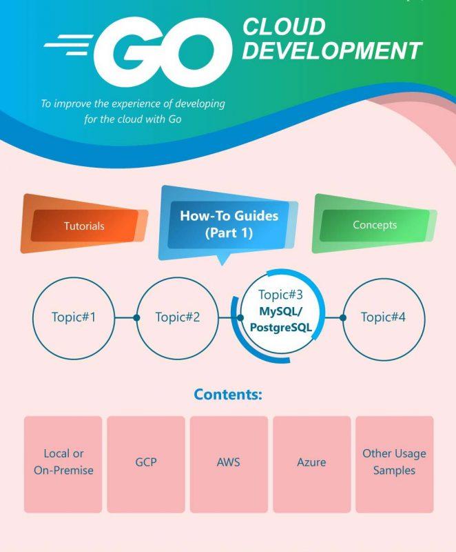 18- Go Cloud Development 6